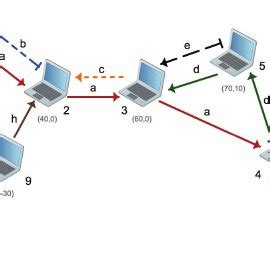 research papers on networking